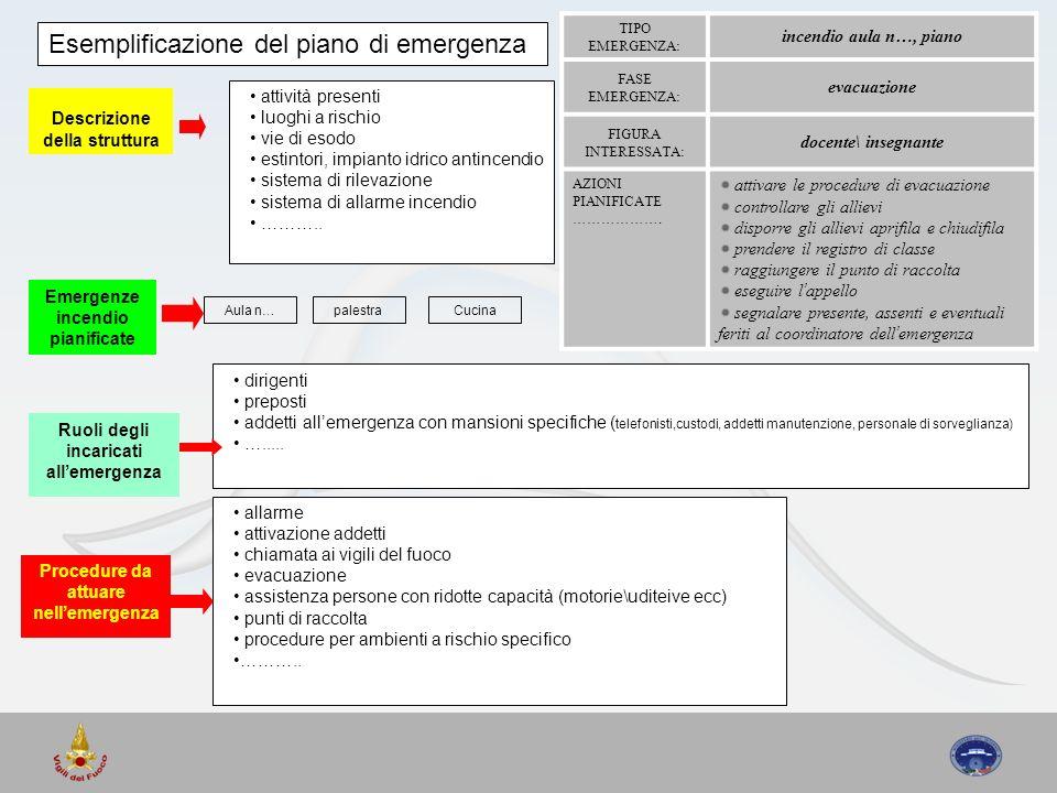 Descrizione della struttura Ruoli degli incaricati