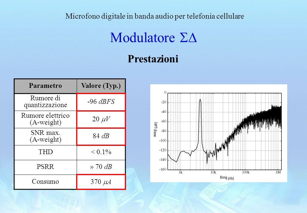 Modulatore SD Prestazioni Parametro Valore (Typ.)