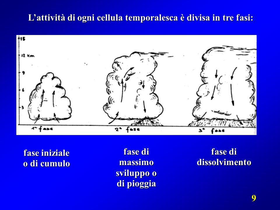 fase iniziale o di cumulo fase di massimo sviluppo o di pioggia