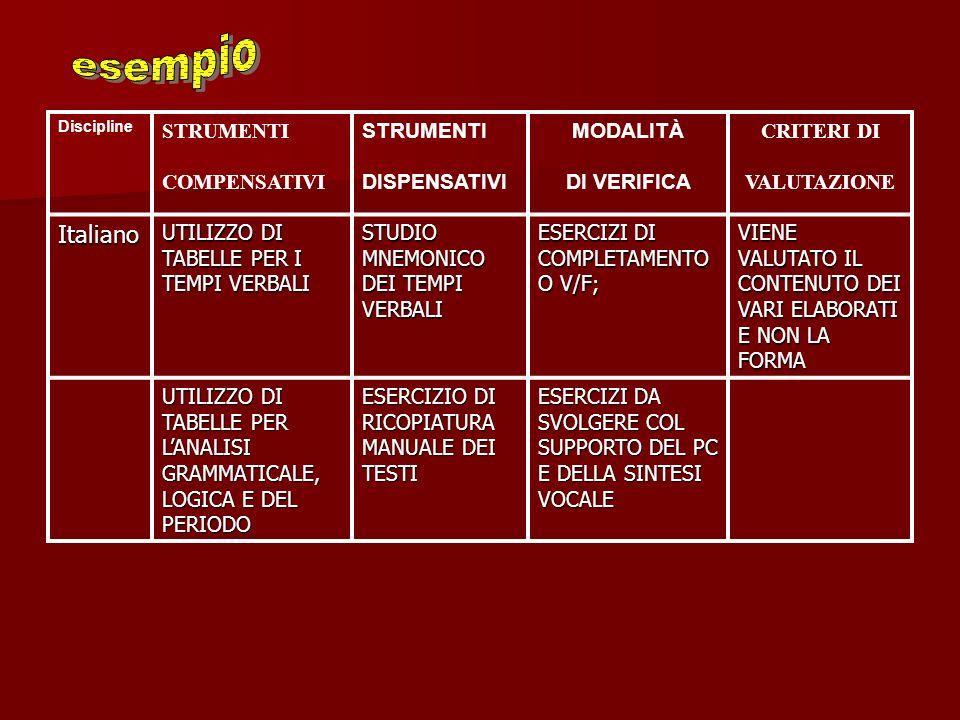esempio Italiano STRUMENTI COMPENSATIVI DISPENSATIVI MODALITÀ