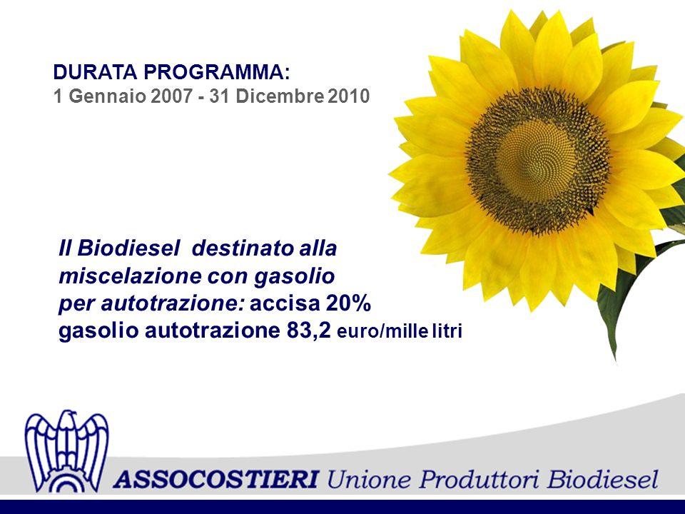 Il Biodiesel destinato alla miscelazione con gasolio