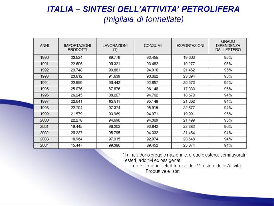 ITALIA – SINTESI DELL'ATTIVITA' PETROLIFERA (migliaia di tonnellate)