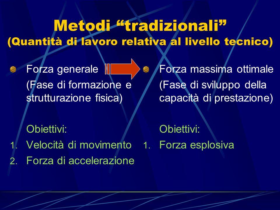Metodi tradizionali (Quantità di lavoro relativa al livello tecnico)