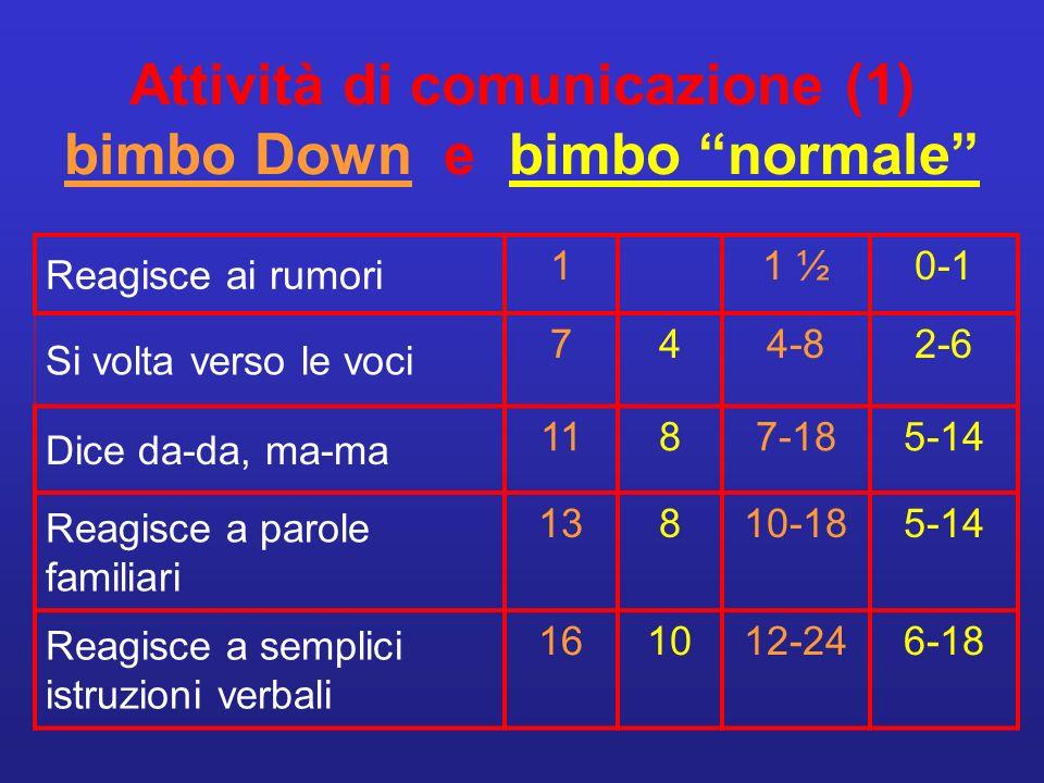 Attività di comunicazione (1) bimbo Down e bimbo normale