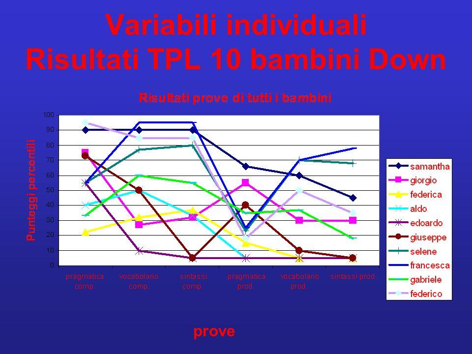 Variabili individuali Risultati TPL 10 bambini Down
