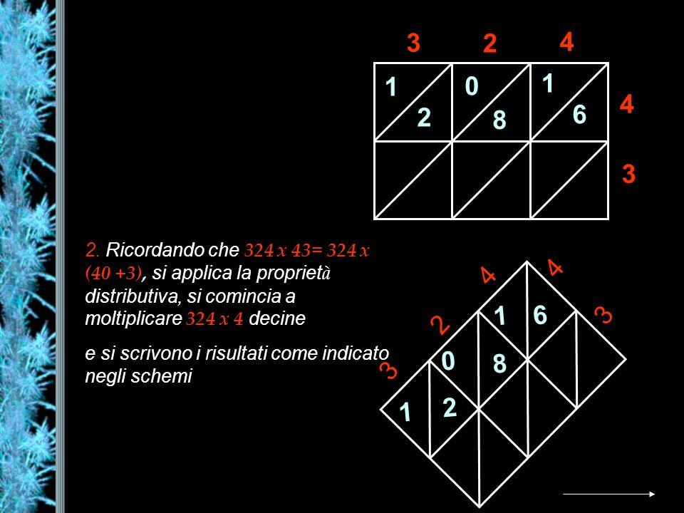 3 2. 4. 1. 6. 8. 2. Ricordando che 324 x 43= 324 x (40 +3), si applica la proprietà distributiva, si comincia a moltiplicare 324 x 4 decine.