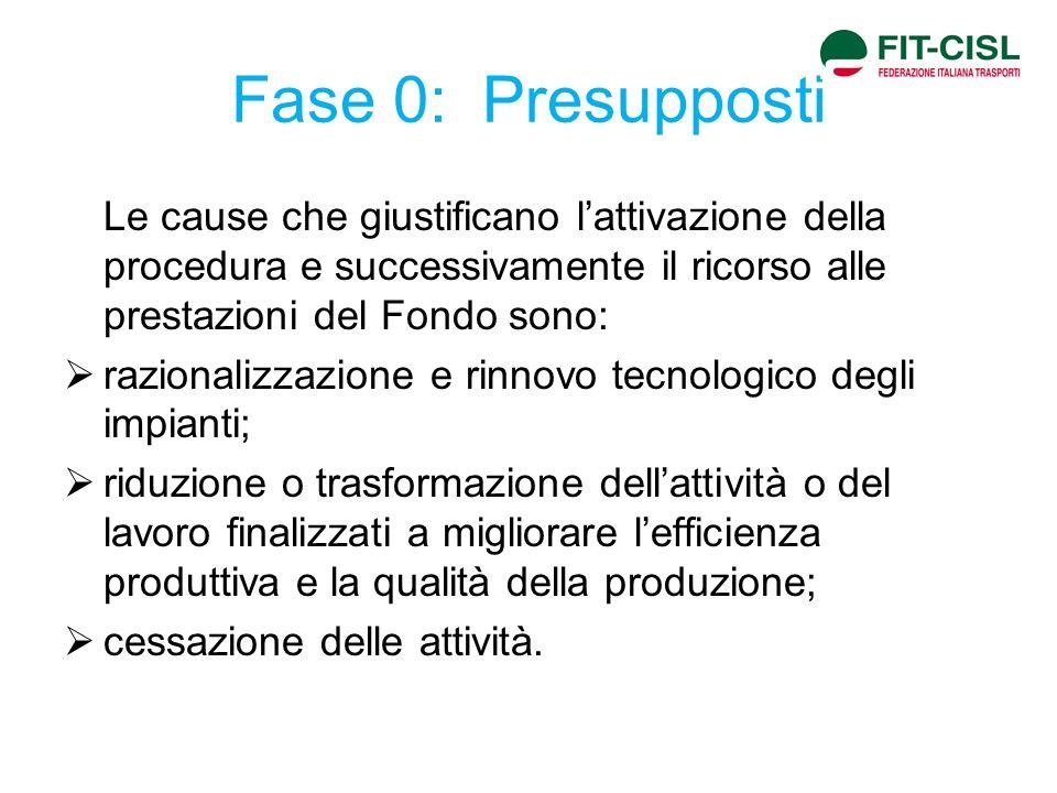 Fase 0: Presupposti Le cause che giustificano l'attivazione della procedura e successivamente il ricorso alle prestazioni del Fondo sono: