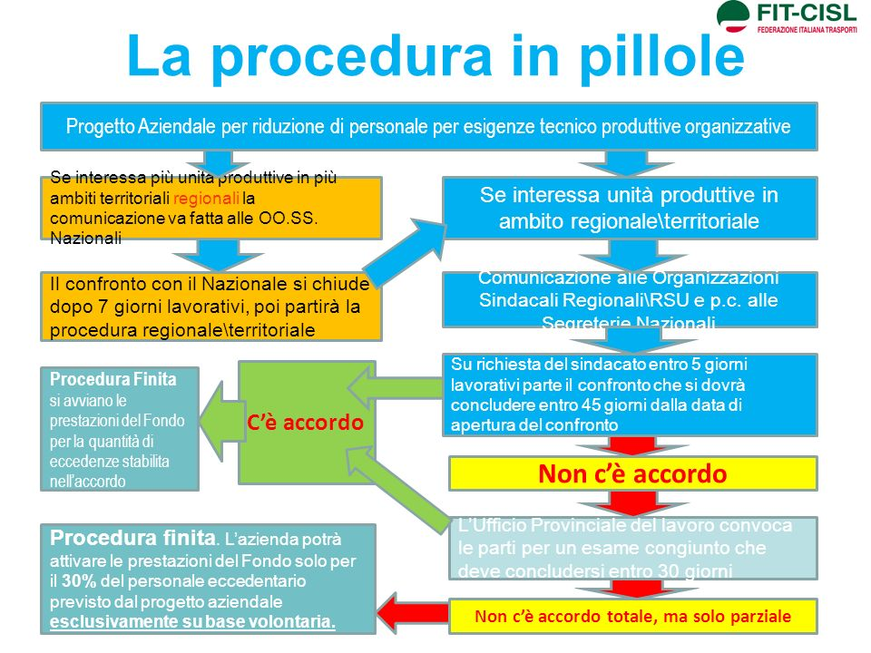 La procedura in pillole