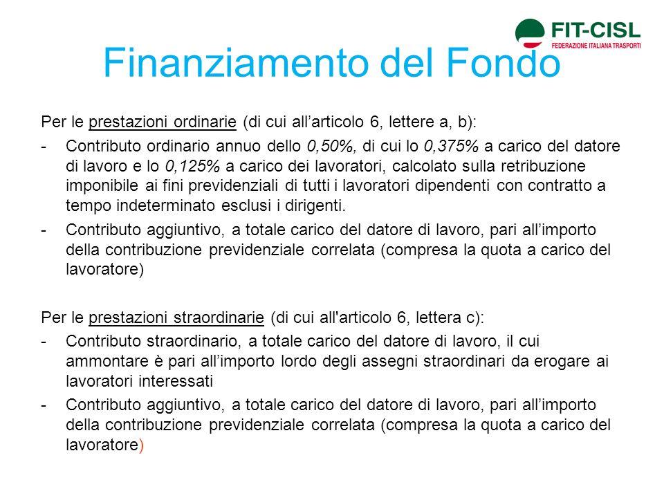 Finanziamento del Fondo