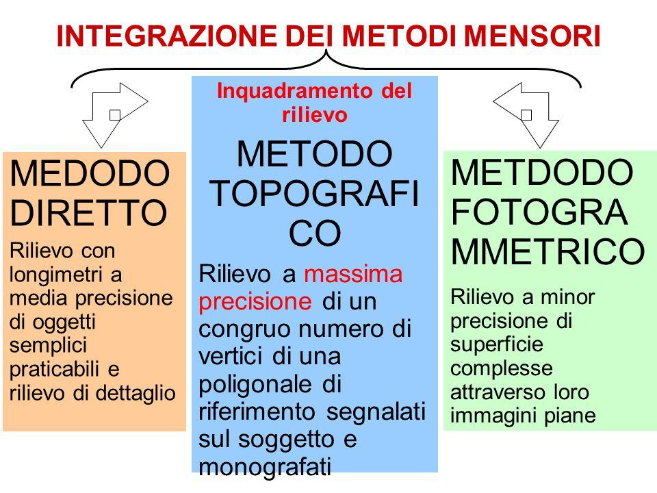 INTEGRAZIONE DEI METODI MENSORI