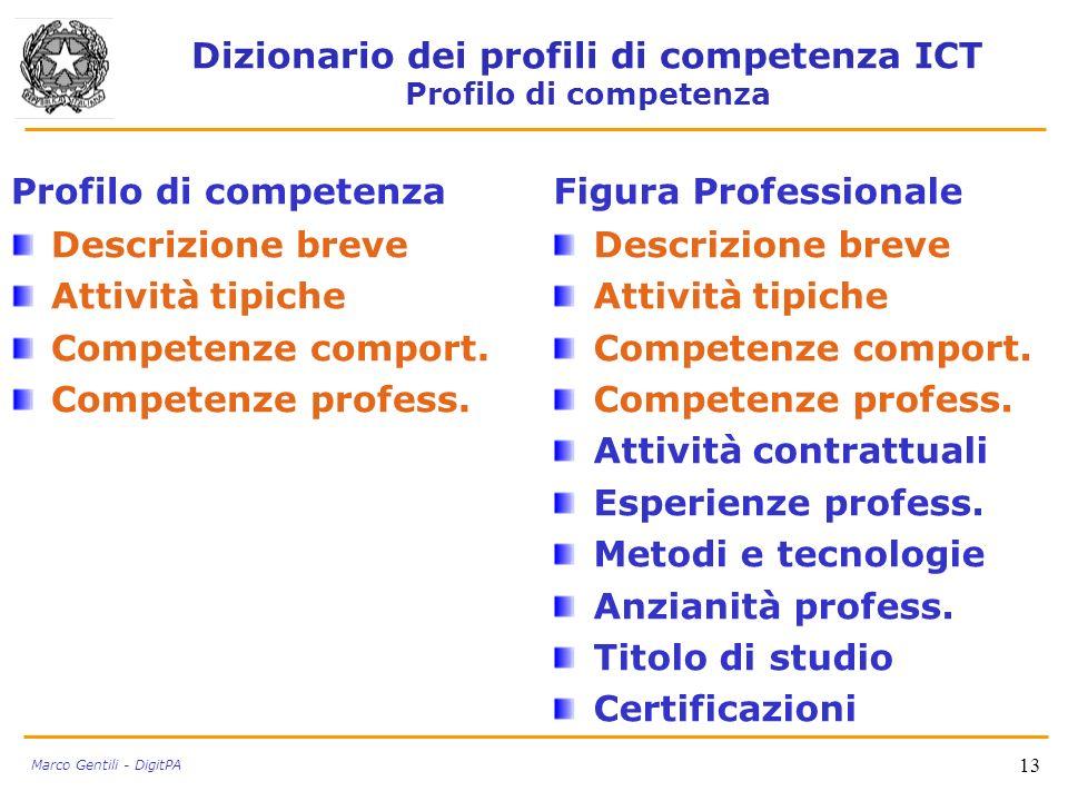 Dizionario dei profili di competenza ICT Profilo di competenza