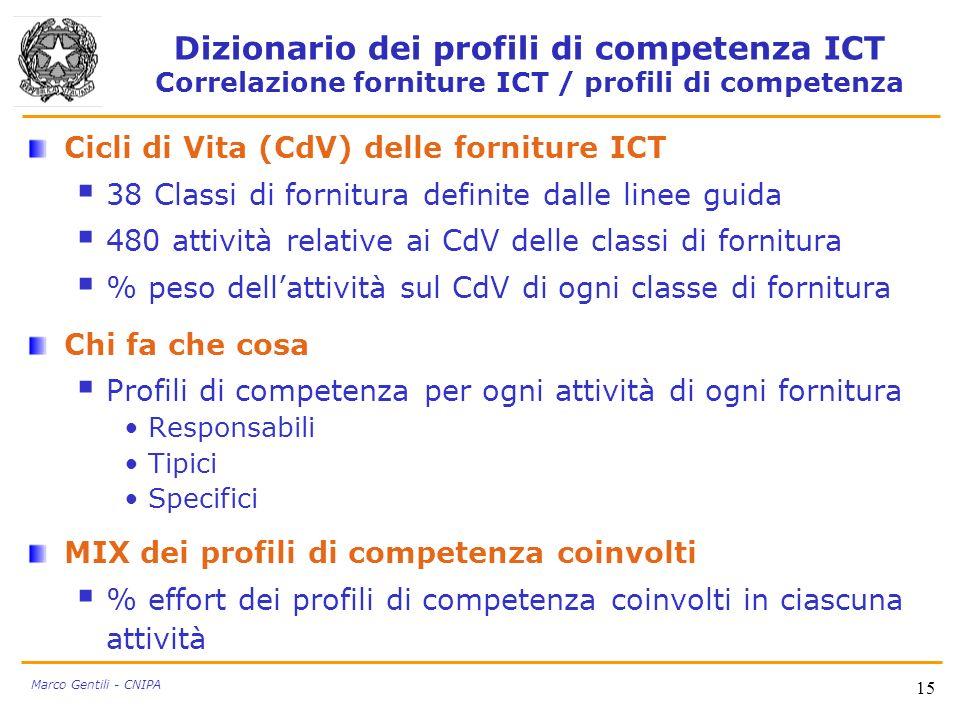 Dizionario dei profili di competenza ICT Correlazione forniture ICT / profili di competenza