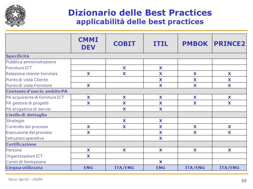 Dizionario delle Best Practices applicabilità delle best practices