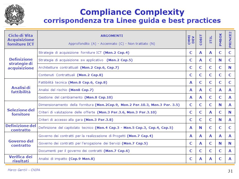Compliance Complexity corrispondenza tra Linee guida e best practices