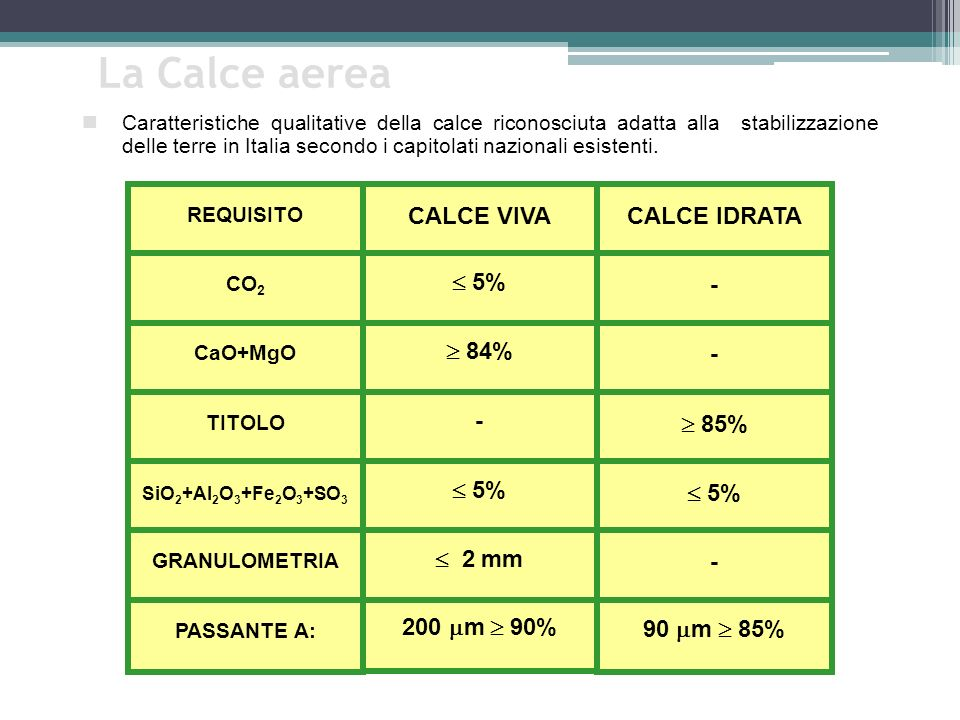 La Calce aerea CALCE VIVA CALCE IDRATA  5% -  84%  85%  2 mm