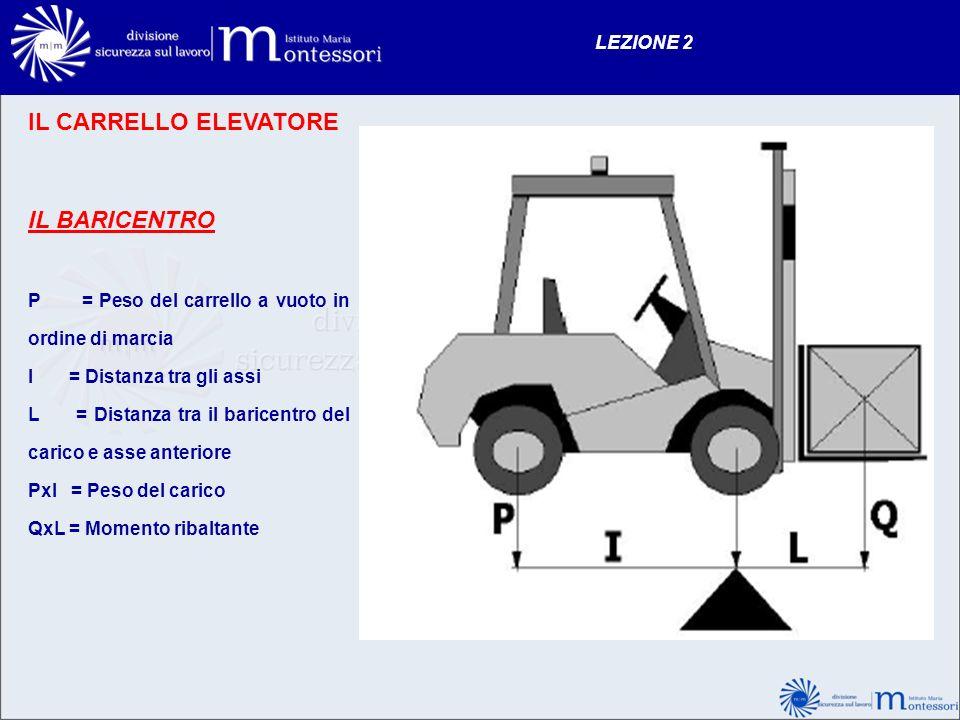 IL CARRELLO ELEVATORE IL BARICENTRO LEZIONE 2