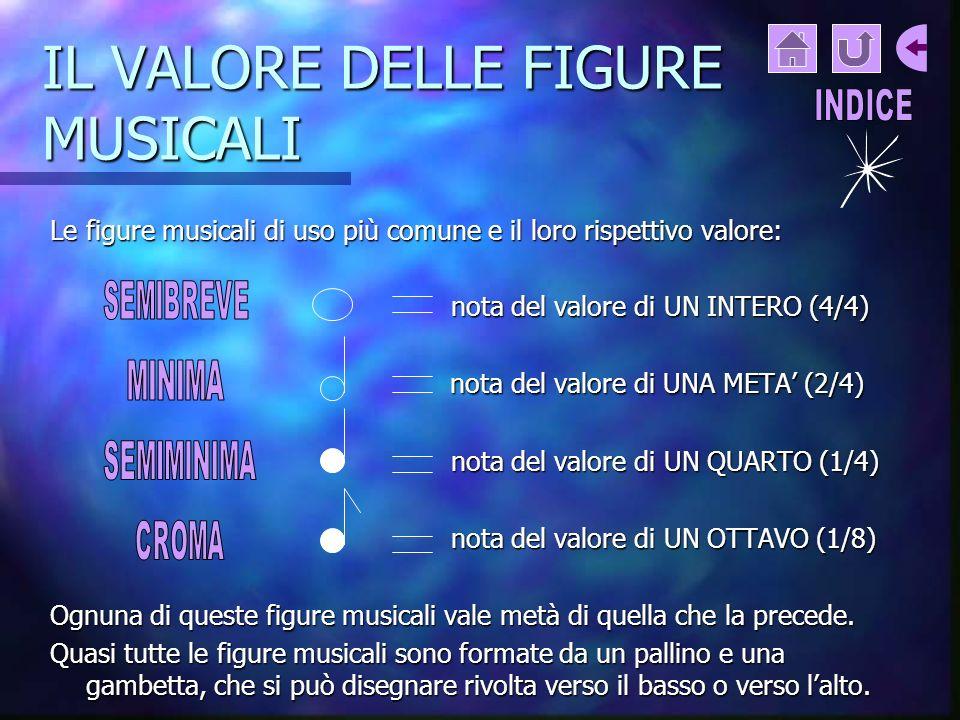 IL VALORE DELLE FIGURE MUSICALI