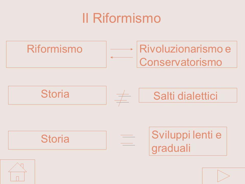 Il Riformismo Riformismo Rivoluzionarismo e Conservatorismo Storia