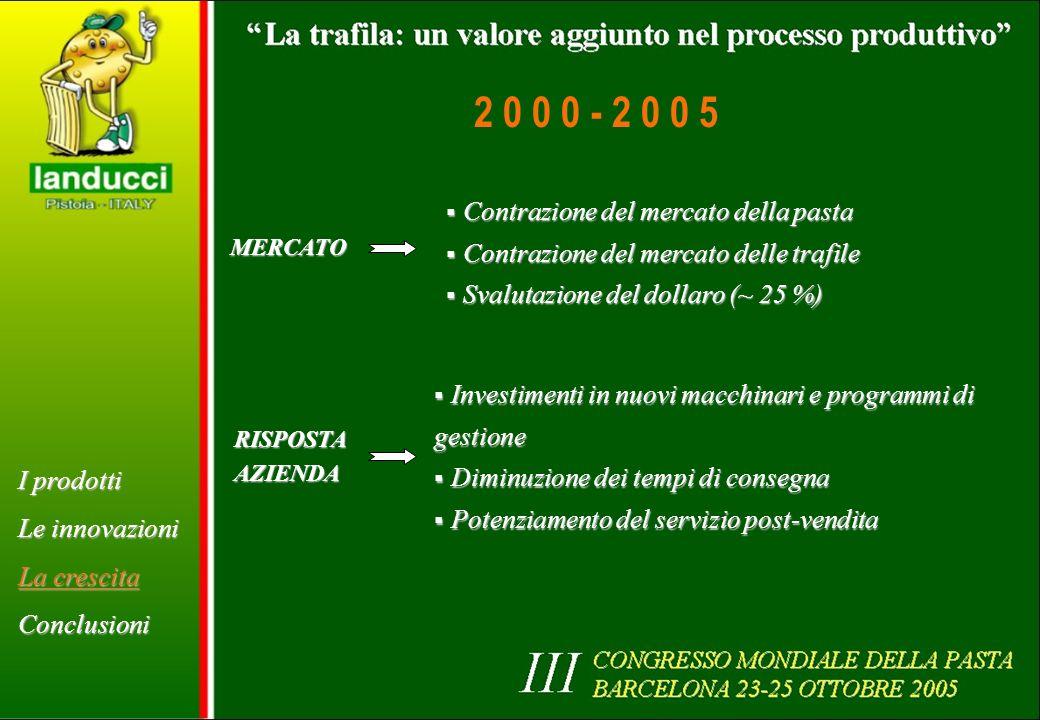 2 0 0 0 - 2 0 0 5 Contrazione del mercato della pasta
