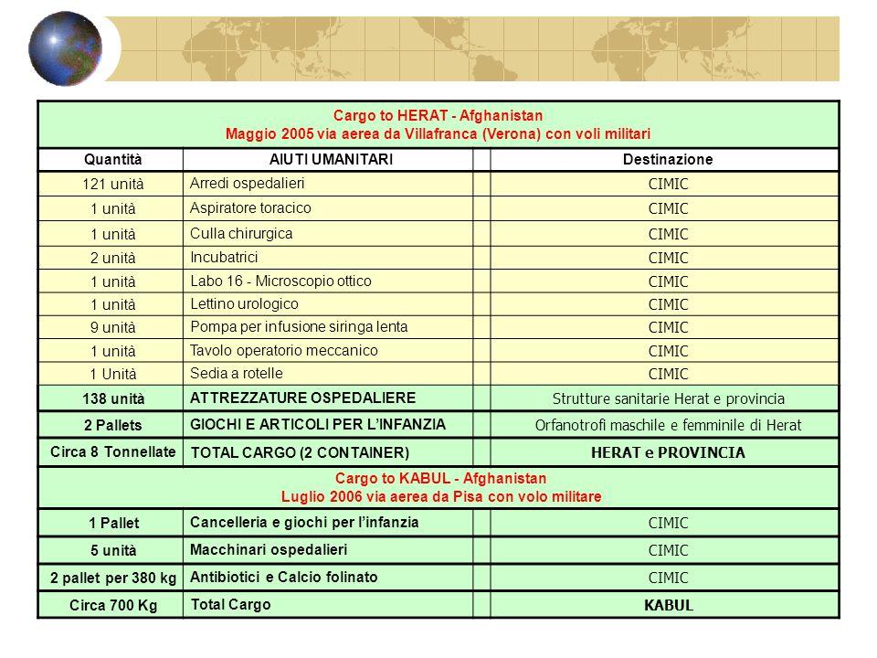 Cargo to HERAT - Afghanistan