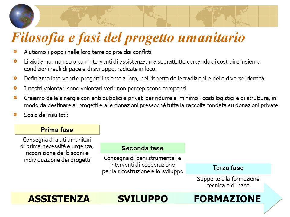 Filosofia e fasi del progetto umanitario