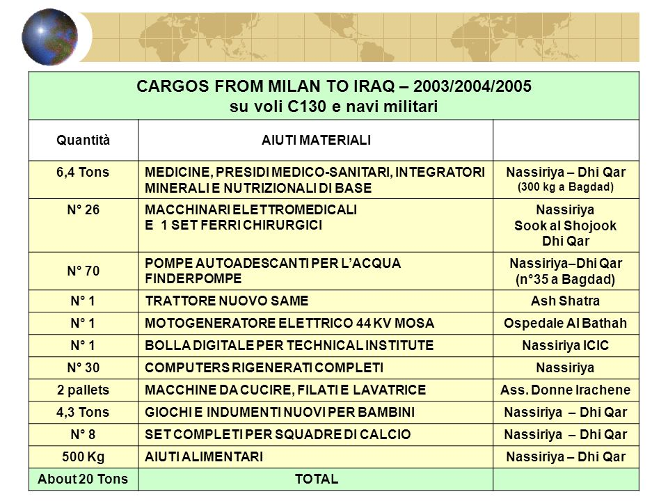 CARGOS FROM MILAN TO IRAQ – 2003/2004/2005