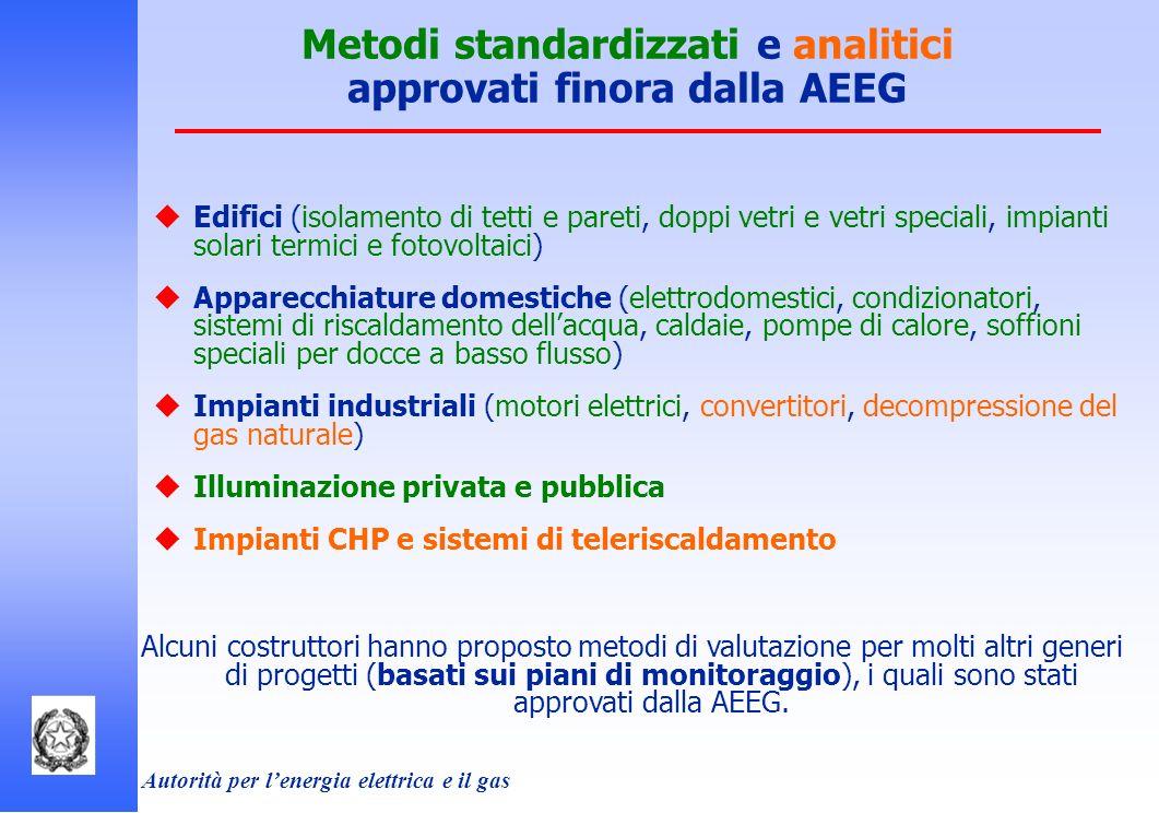 Metodi standardizzati e analitici approvati finora dalla AEEG