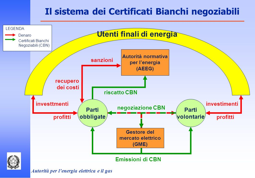 Il sistema dei Certificati Bianchi negoziabili