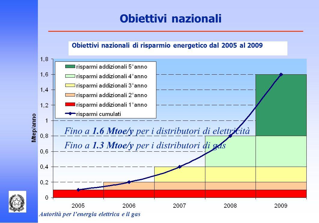 Obiettivi nazionali Obiettivi nazionali di risparmio energetico dal 2005 al 2009. Fino a 1.6 Mtoe/y per i distributori di elettricità.