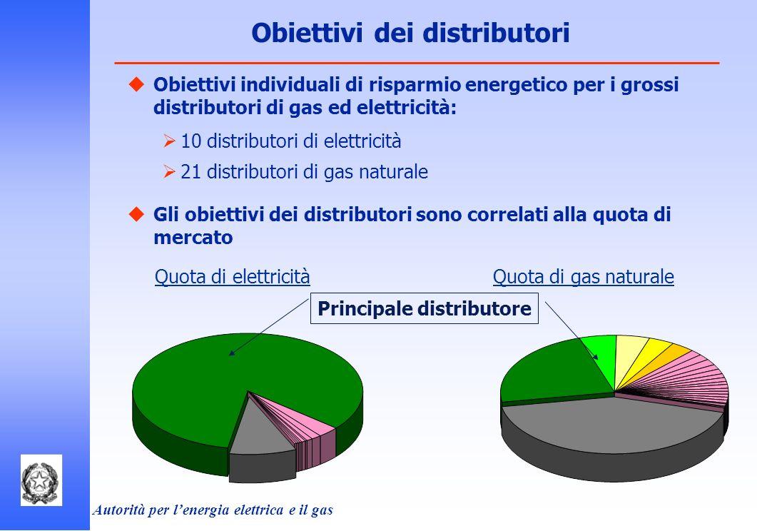 Obiettivi dei distributori