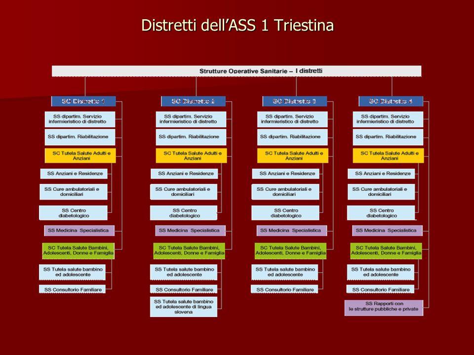 Distretti dell'ASS 1 Triestina