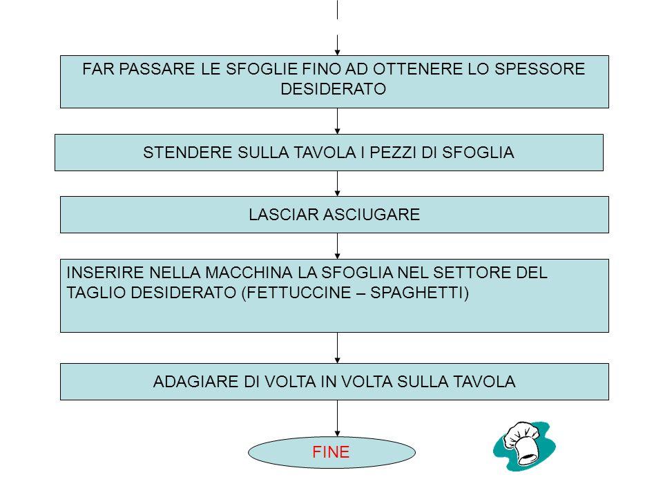 FAR PASSARE LE SFOGLIE FINO AD OTTENERE LO SPESSORE DESIDERATO