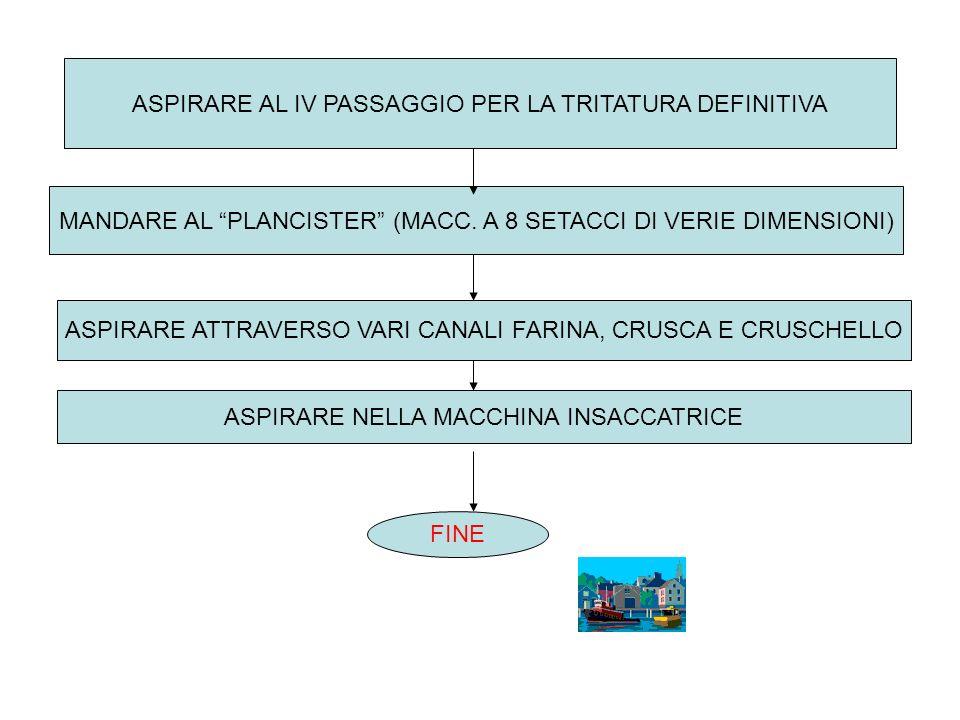 ASPIRARE AL IV PASSAGGIO PER LA TRITATURA DEFINITIVA