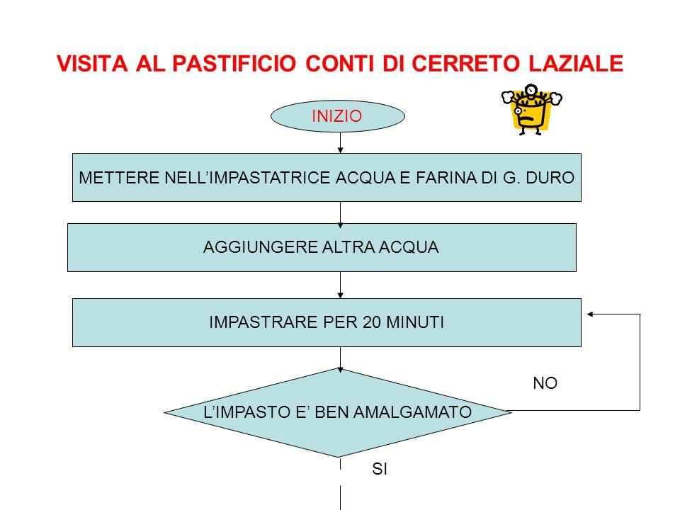 VISITA AL PASTIFICIO CONTI DI CERRETO LAZIALE