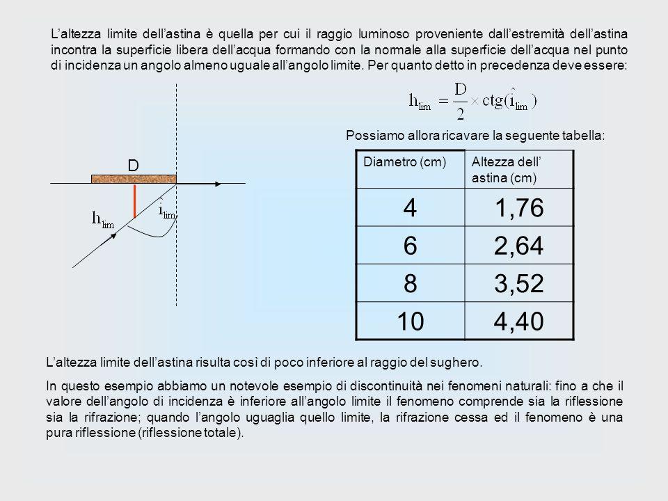 L'altezza limite dell'astina è quella per cui il raggio luminoso proveniente dall'estremità dell'astina incontra la superficie libera dell'acqua formando con la normale alla superficie dell'acqua nel punto di incidenza un angolo almeno uguale all'angolo limite. Per quanto detto in precedenza deve essere: