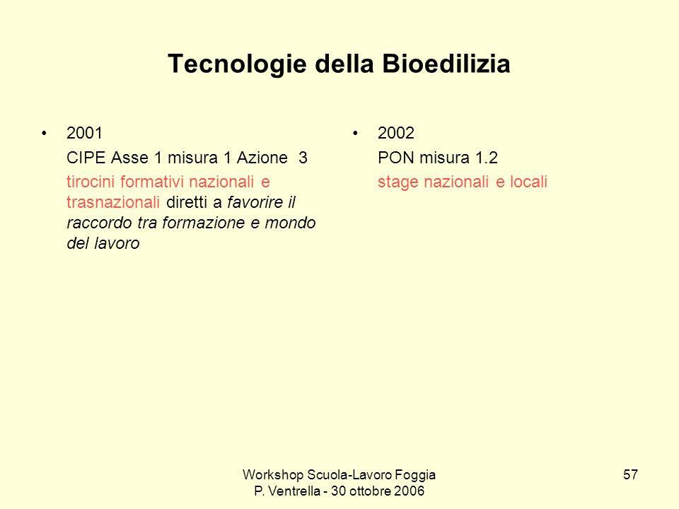Tecnologie della Bioedilizia