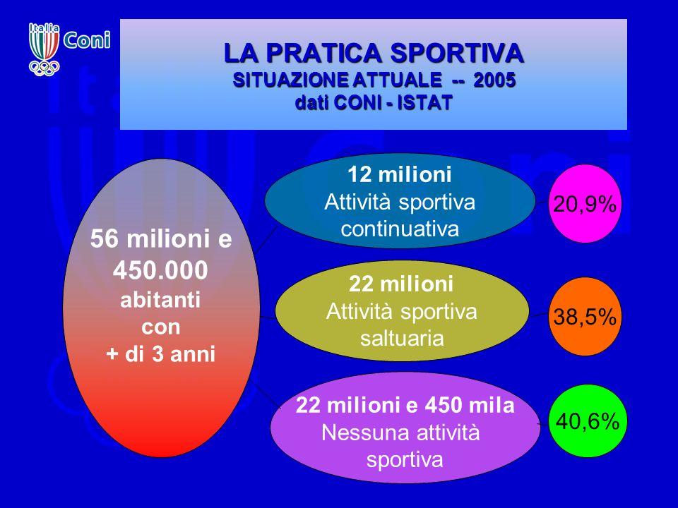 LA PRATICA SPORTIVA SITUAZIONE ATTUALE -- 2005 dati CONI - ISTAT