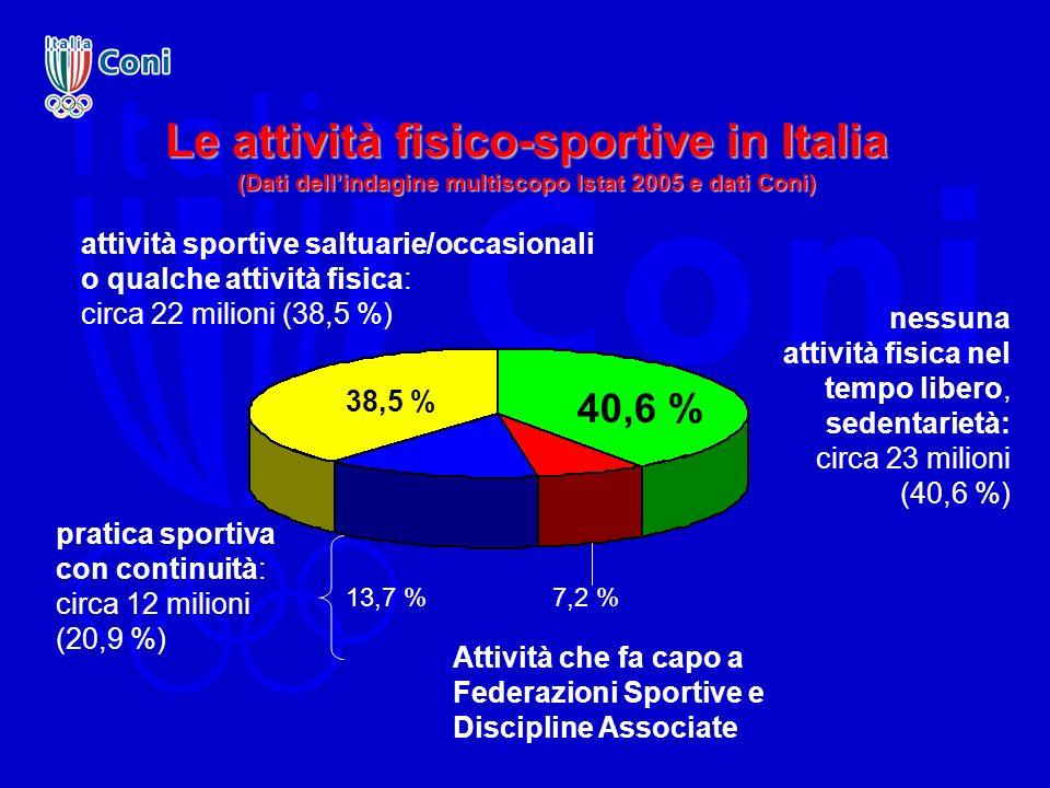 Le attività fisico-sportive in Italia (Dati dell'indagine multiscopo Istat 2005 e dati Coni)