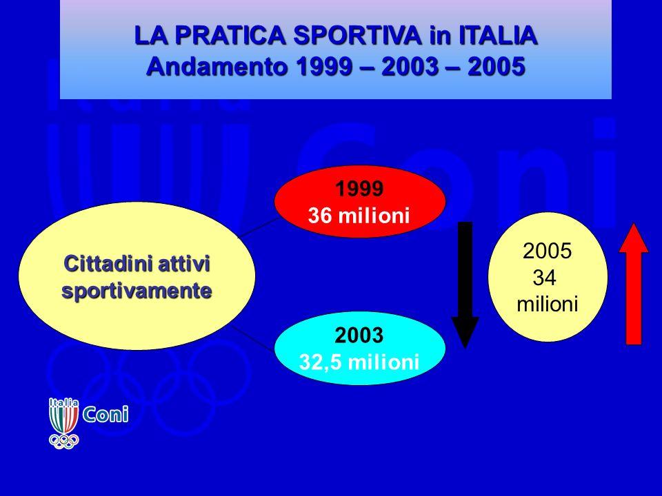 LA PRATICA SPORTIVA in ITALIA