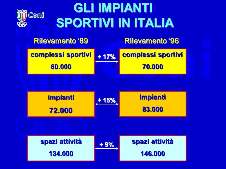 GLI IMPIANTI SPORTIVI IN ITALIA