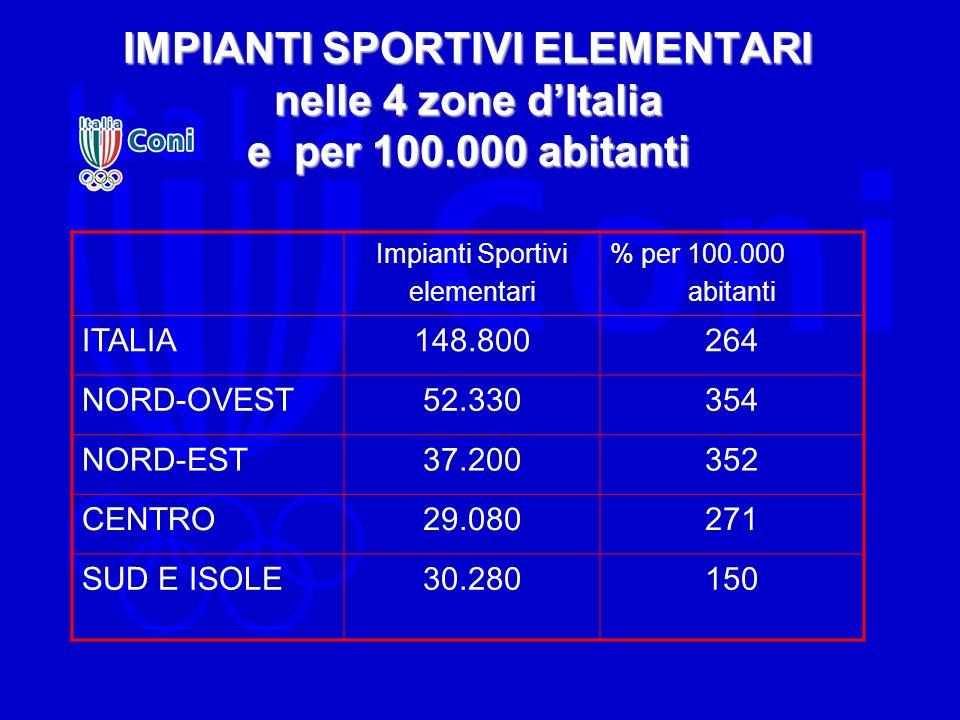IMPIANTI SPORTIVI ELEMENTARI nelle 4 zone d'Italia e per 100