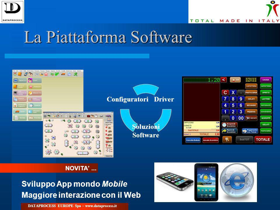 La Piattaforma Software