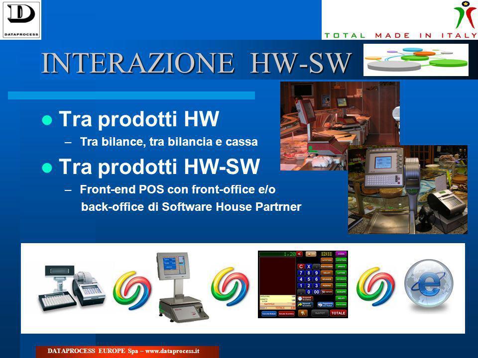 INTERAZIONE HW-SW Tra prodotti HW Tra prodotti HW-SW