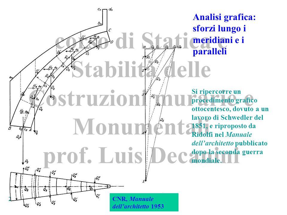 sforzi lungo i meridiani e i paralleli