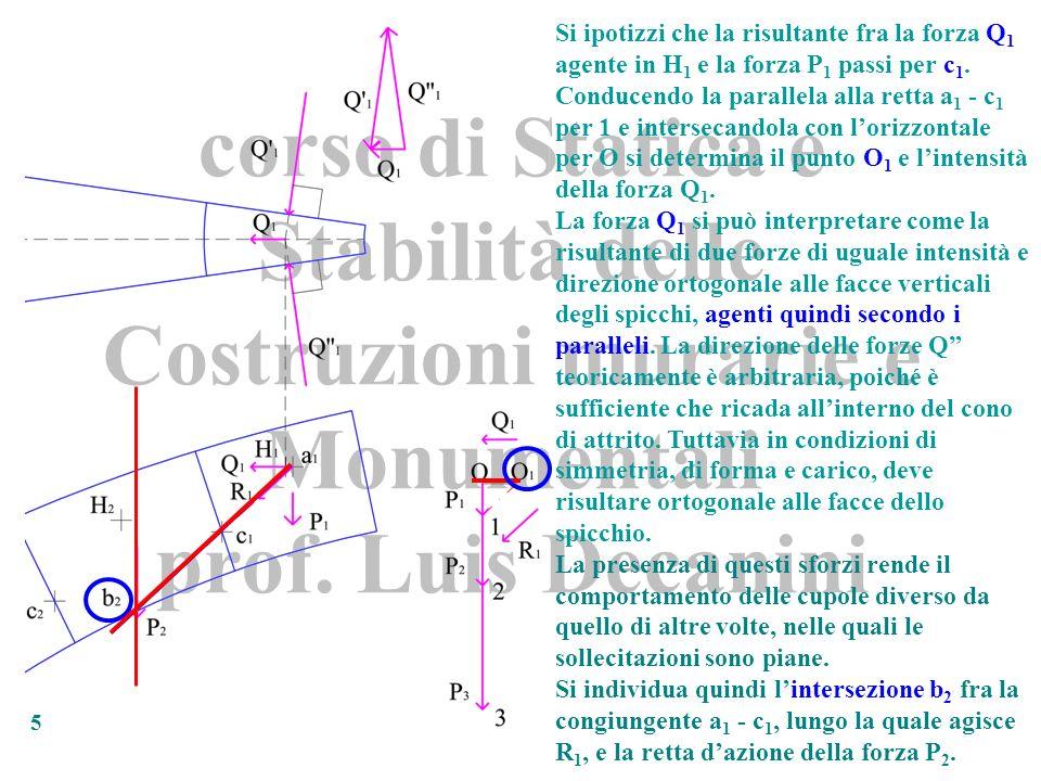 Si ipotizzi che la risultante fra la forza Q1 agente in H1 e la forza P1 passi per c1.