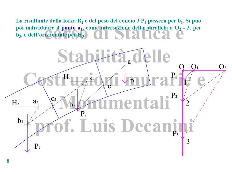 La risultante della forza R2 e del peso del concio 3 P3 passerà per b3