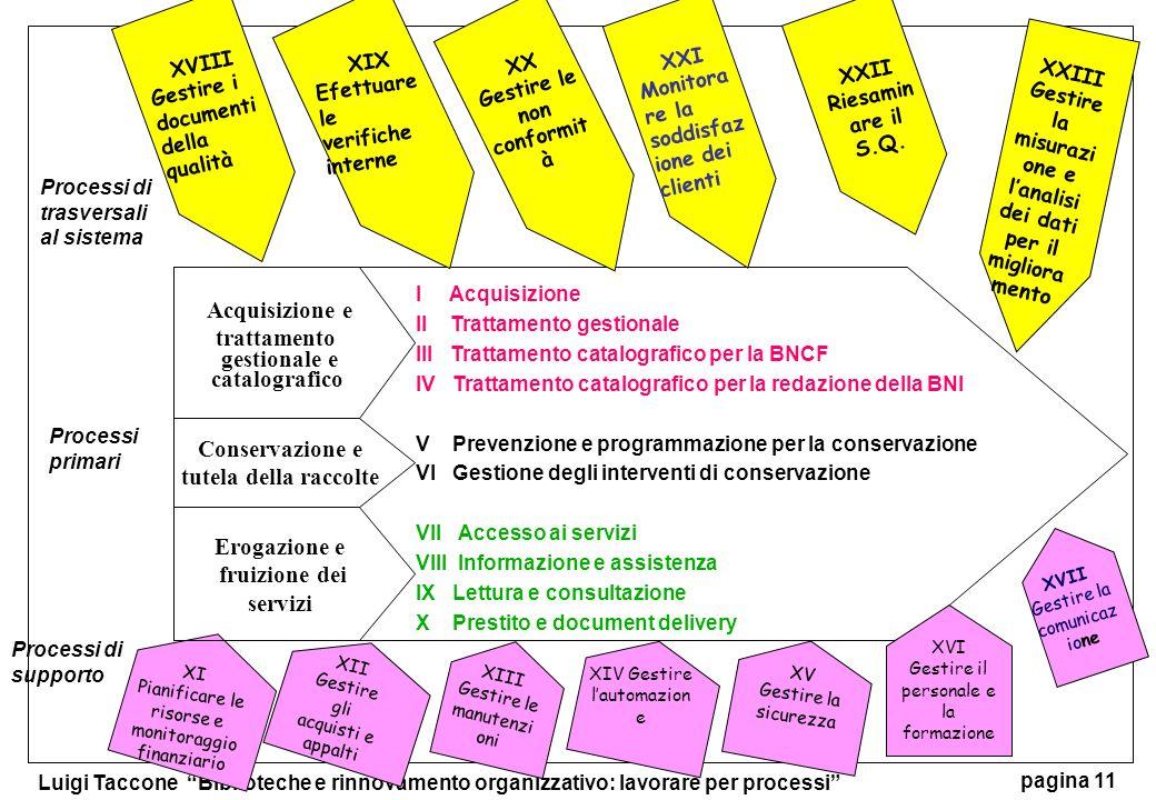 Acquisizione e trattamento gestionale e catalografico Conservazione e
