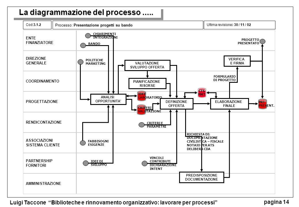 La diagrammazione del processo .....