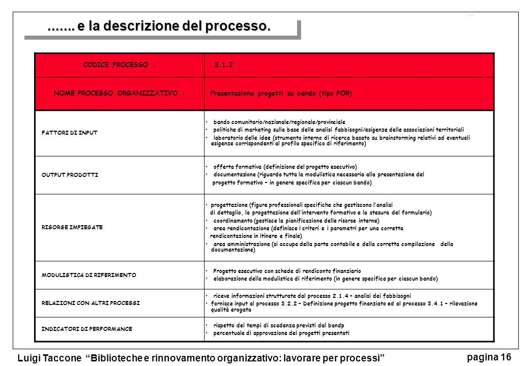 ....... e la descrizione del processo. NOME PROCESSO ORGANIZZATIVO :