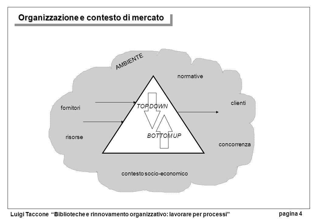 Organizzazione e contesto di mercato